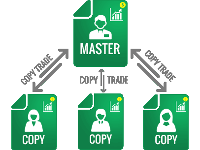 copy trading platforms 2021